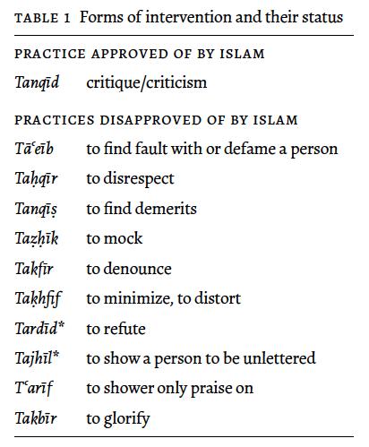 Tabel kritik islam | Hubungan dan Kedekatan Kritikus - Praktisi Seni: Pengalaman dari Singapura